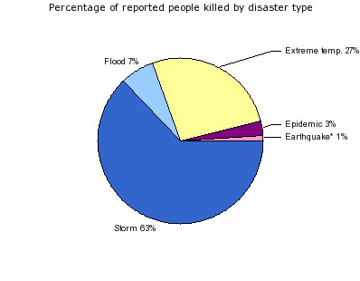 Percentage of Deaths Per Disaster Type