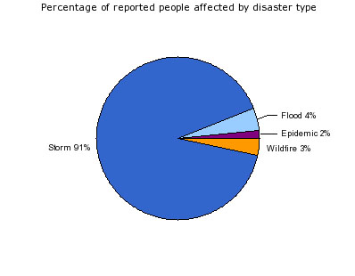 Percentage of People Affected by Disaster Type